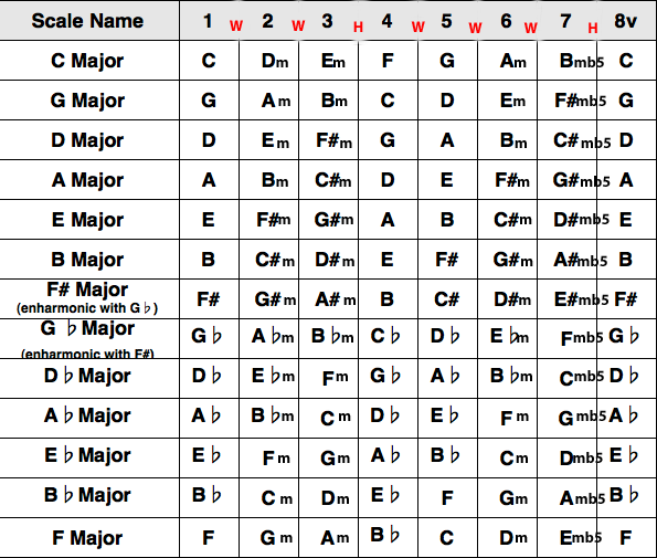 Guitar Key Chart Bindrdnwaterefficiency