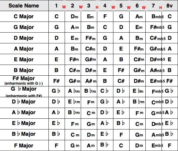 Guitar guitar chords all : Music School Blog | Macri School of Music