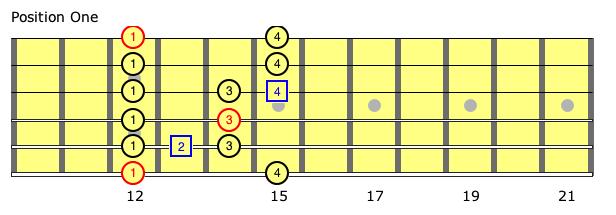 Music school blog macri school of music - Open e scales ...