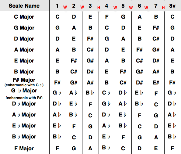 Music School Blog : Macri School of Music